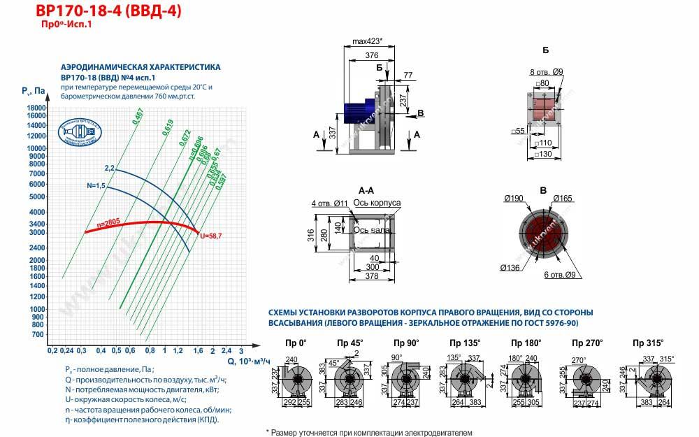Вентиляторы высокого давления ВВД 4 1 исполнения, габаритные размеры, характеристики вентилятора ВВД-4 1 исполнения, Купить, Цена, Харьков, Украина