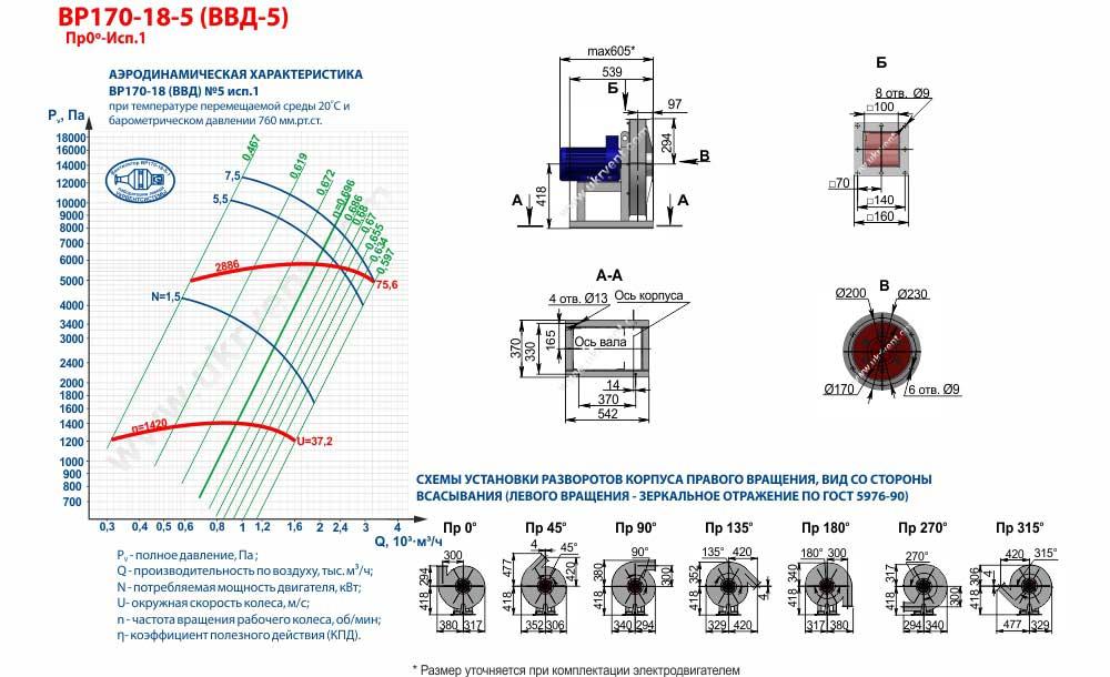 Вентиляторы высокого давления ВВД 5 1 исполнения, габаритные размеры, характеристики вентилятора ВВД-5 1 исполнения, Купить, Цена, Харьков, Украина
