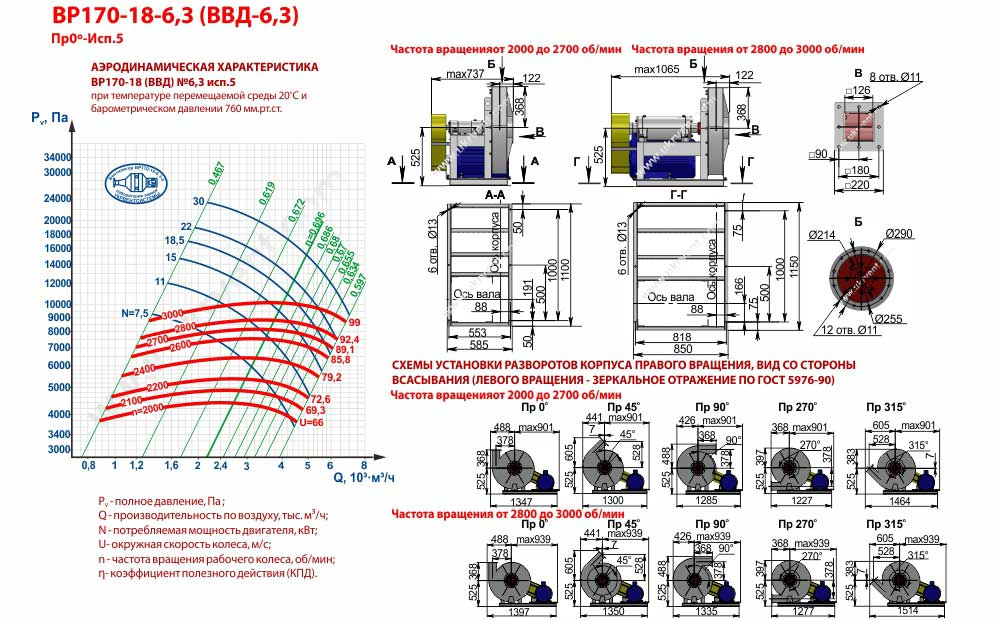 Вентиляторы высокого давления ВВД 6,3 5 исполнения, габаритные размеры, характеристики вентилятора ВВД-6,3 5 исполнения, Купить, Цена, Харьков, Украина