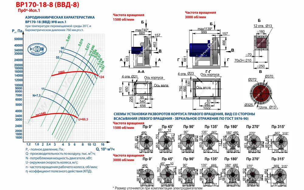 Вентиляторы высокого давления ВВД 8 1 исполнения, габаритные размеры, характеристики вентилятора ВВД-8 1 исполнения, Купить, Цена, Харьков, Украина