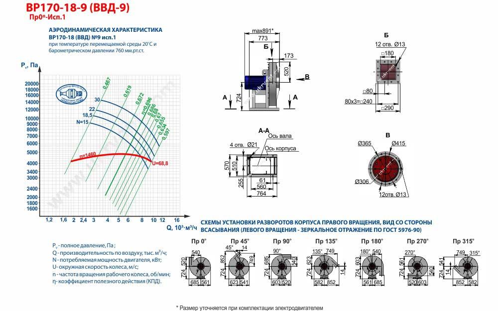 Вентиляторы высокого давления ВВД 9 1 исполнения, габаритные размеры, характеристики вентилятора ВВД-9 1 исполнения, Купить, Цена, Харьков, Украина