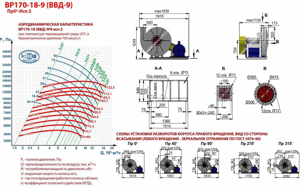 Вентиляторы высокого давления ВВД 9 5 исполнения, габаритные размеры, характеристики вентилятора ВВД-9 5 исполнения, Купить, Цена, Харьков, Украина