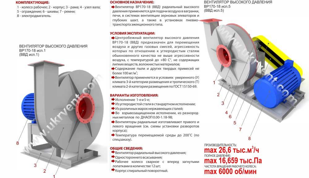 Вентиляторы высокого давления ВВД, Габаритные размеры ВВД, Вентилятор ВВД, характеристики вентиляторов высокого давления ВВД, Купить, Цена, Харьков, Украина вентиляторный завод Укрвентсистемы