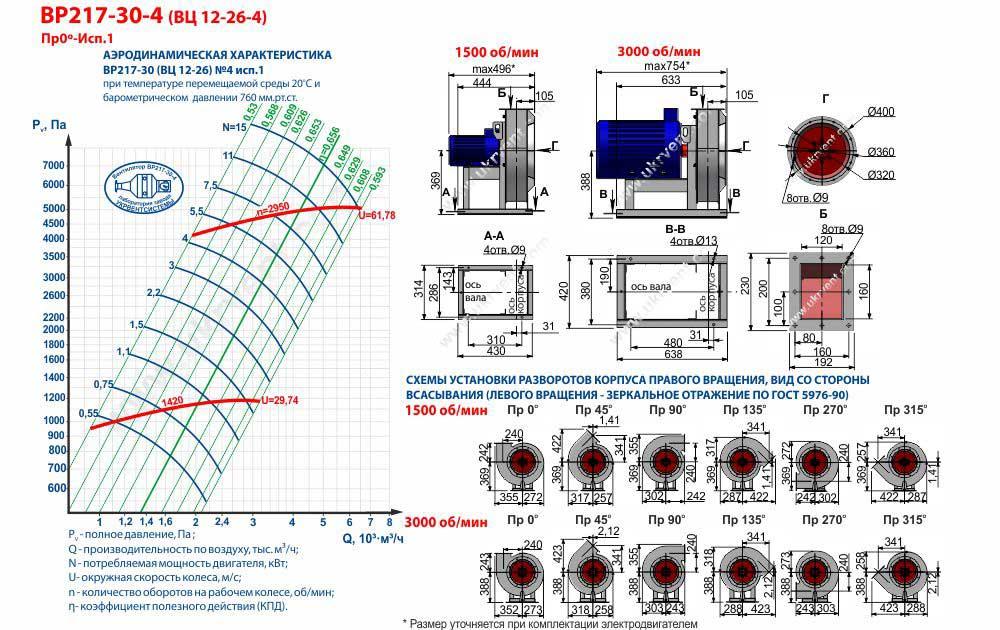 Вентилятор 12 26 4, Вентилятор высокого давления ВР 12 26 4, Радиальные вентиляторы ВР 12 26 4, Вентилятор ВР 12 26 4 характеристики, Вентилятор радиальный ВР 12-26 4 цена, купить, Вентиляторный завод Укрвентсистемы