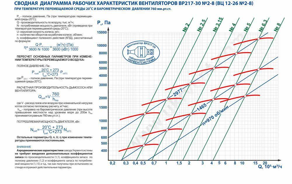 Вентилятор 12 26, Вентилятор высокого давления ВР 12 26, Радиальные вентиляторы ВР 12 26, Вентилятор ВР 12 26 характеристики, Вентилятор ВР 12-26 цена, купить, Вентиляторный завод Укрвентсистемы