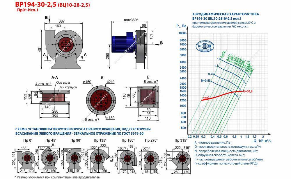 Вентилятор высокого давления ВЦ 10-28 3,15 радиальный, центробежный, габаритные и присоединительные размеры, аэродинамические характеристики чертеж, цена, купить Украина Харьков