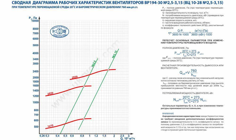 ВЦ 10-28 аэродинамические характеристики, рабочие характеристики вентилятора центробежного ВЦ 10-28 производство Укрвентсистемы цена купить