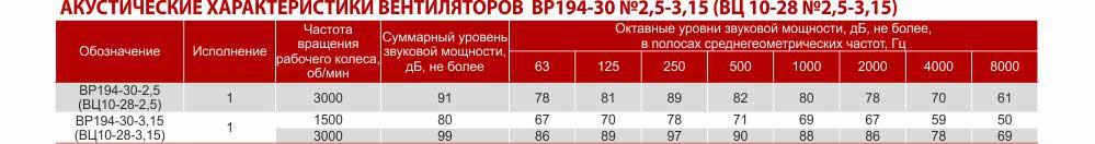 Акустические характеристики, шумовые характеристики вентилятора ВЦ 10-28 Украина Харьков производство Укрвентсистемы