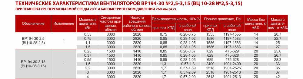 Технические характеристики вентилятора ВЦ 10 28 центробежного радиального высокого давления производство Укрвентсистемы