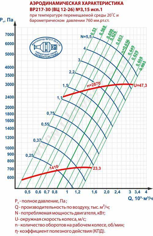 Вентилятор 12 26 3,15, Вентилятор высокого давления ВР 12 26 3,15, Радиальные вентиляторы ВР 12 26 3,15, Вентилятор ВР 12 26 3,15 характеристики, Вентилятор ВР 12-26 3,15 цена, купить, Вентиляторный завод Укрвентсистемы