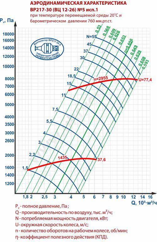 Вентилятор 12 26 5, Вентилятор высокого давления ВР 12 26 5, Радиальные вентиляторы ВР 12 26 5, Вентилятор ВР 12 26 5 характеристики, Вентилятор ВР 12-26 5 цена, купить, Вентиляторный завод Укрвентсистемы