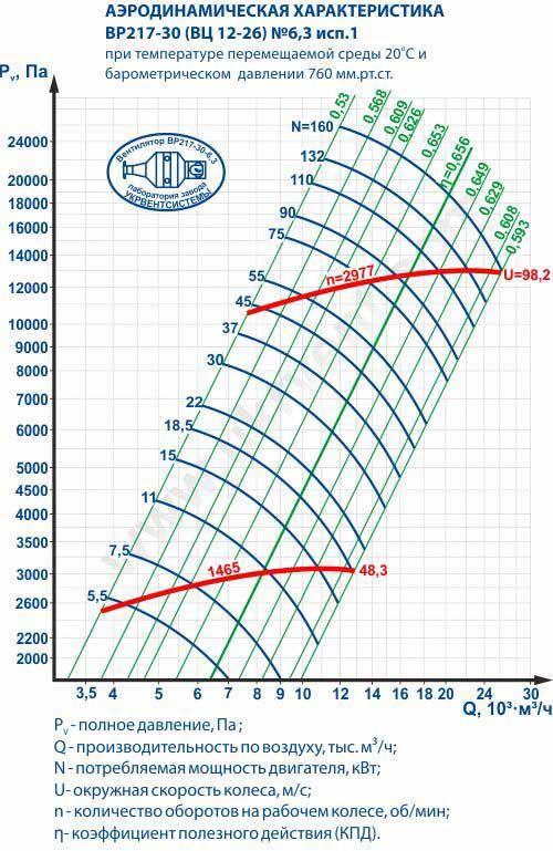 Вентилятор 12 26 6,3, Вентилятор высокого давления ВР 12 26 6,3, Радиальные вентиляторы ВР 12 26 6,3, Вентилятор ВР 12 26 6,3 характеристики, Вентилятор ВР 12-26 6,3 цена, купить, Вентиляторный завод Укрвентсистемы