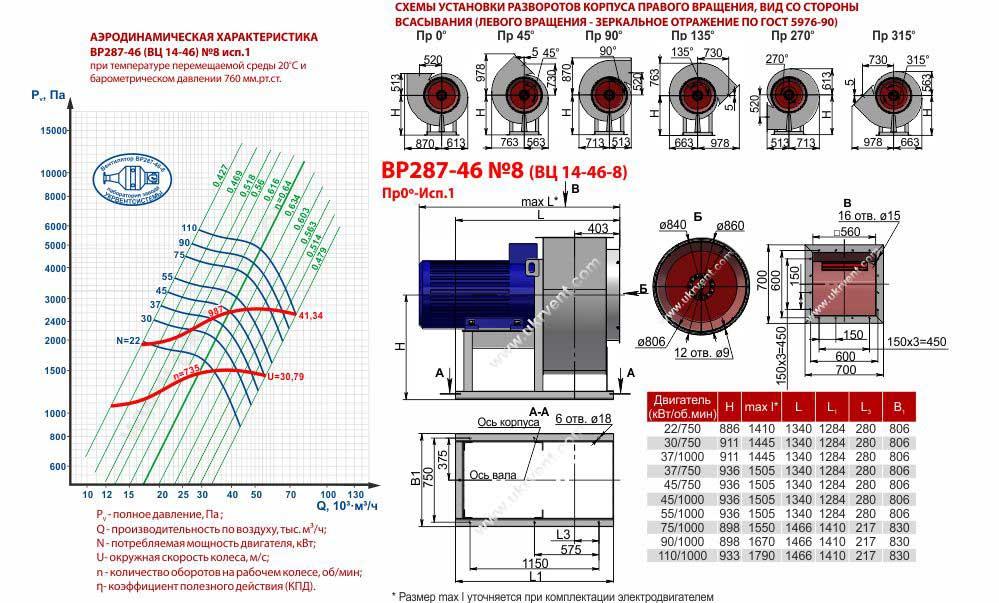 Вентилятор ВЦ 14-46 8, ВЦ 14-46 8 цена, ВЦ 14-46 8 характеристики, ВЦ 14-46 8 1500, Вентилятор радиальный вц 14-46 8, Вентилятор вц 14-46 8 технические характеристики, Купить Харьков Вентиляторный Завод Укрвентсистемы