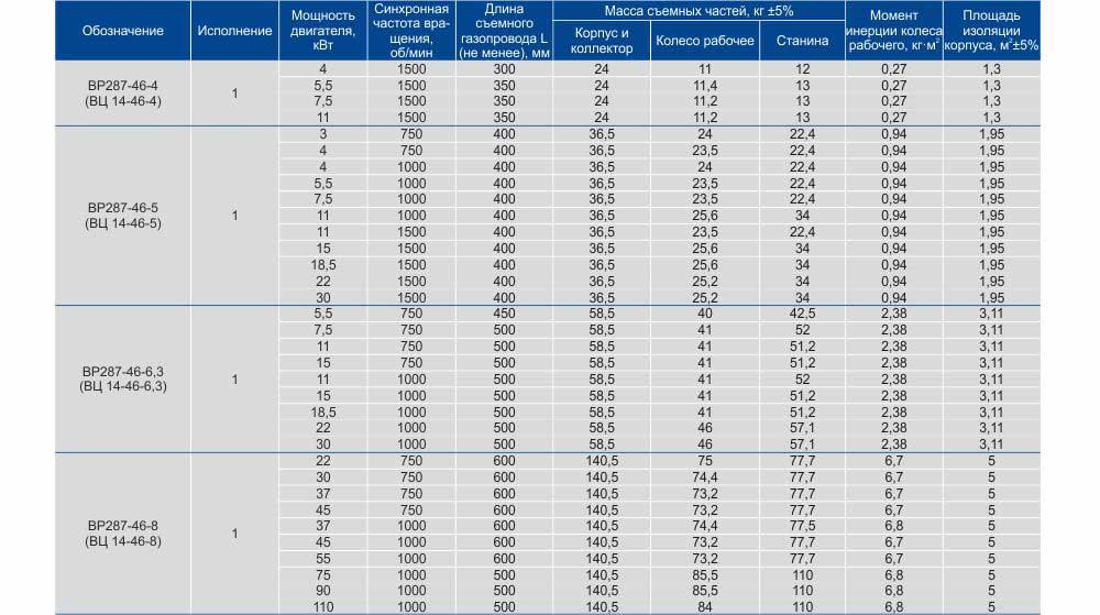 Вентилятор 14 46, Вентилятор вц 14 46, Вентиляторы вц 14 46 характеристики, Вентилятор вц 14 46 технические характеристики, Купить вентилятор ВЦ14-46, Харьков Вентиляторный Завод Укрвентсистемы