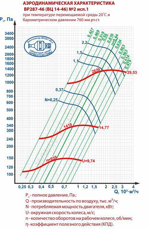 Вентилятор ВЦ 14 46 2, ВЦ 14 46 2 цена, ВЦ 14 46 2 характеристики, ВЦ 14 46 2 1400, Вентилятор радиальный ВЦ 14 46 2, Вентилятор ВЦ 14 46 2 технические характеристики, Купить Харьков Вентиляторный Завод Укрвентсистемы