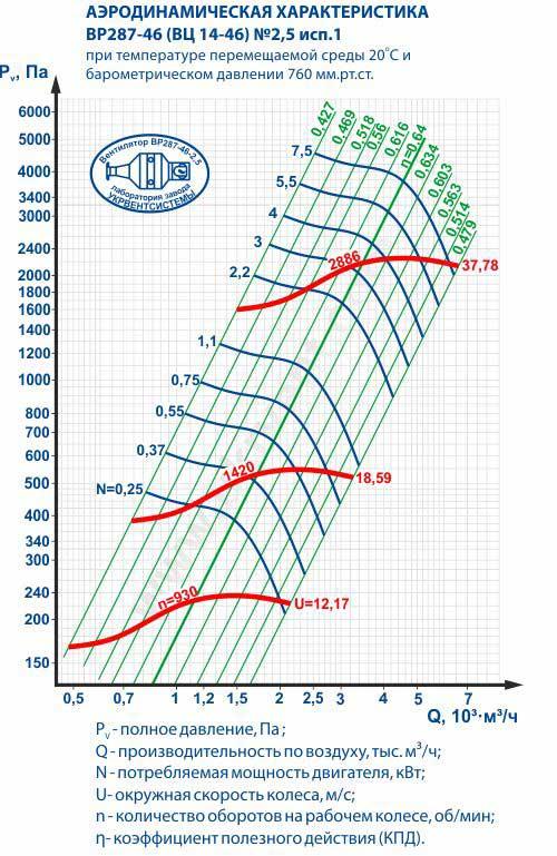 Вентилятор ВЦ 14 46 2,5, ВЦ 14 46 2,5 цена, ВЦ 14 46 2,5 характеристики, ВЦ 14 46 2,5 1400, Вентилятор радиальный ВЦ 14 46 2,5, Вентилятор ВЦ 14 46 2,5 технические характеристики, Купить Харьков Вентиляторный Завод Укрвентсистемы