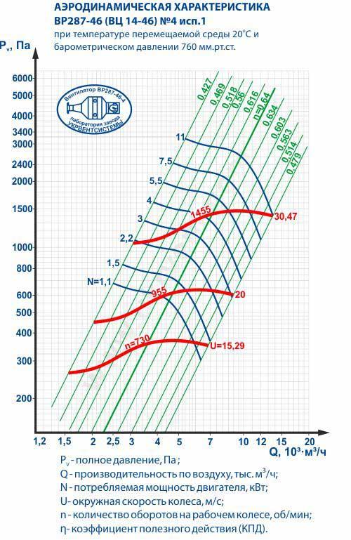 Вентилятор ВЦ 14 46 4, ВЦ 14 46 4 цена, ВЦ 14 46 4 характеристики, ВЦ 14 46 4 1400, Вентилятор радиальный вц 14 46 4, Вентилятор вц 14 46 4 технические характеристики, Купить Харьков Вентиляторный Завод Укрвентсистемы