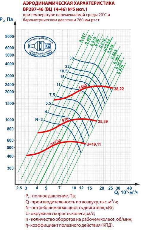 Вентилятор ВЦ 14 46 5, ВЦ 14 46 5 цена, ВЦ 14 46 5 характеристики, ВЦ 14 46 5 1500, Вентилятор радиальный вц 14 46 5, Вентилятор вц 14 46 5 технические характеристики, Купить Харьков Вентиляторный Завод Укрвентсистемы