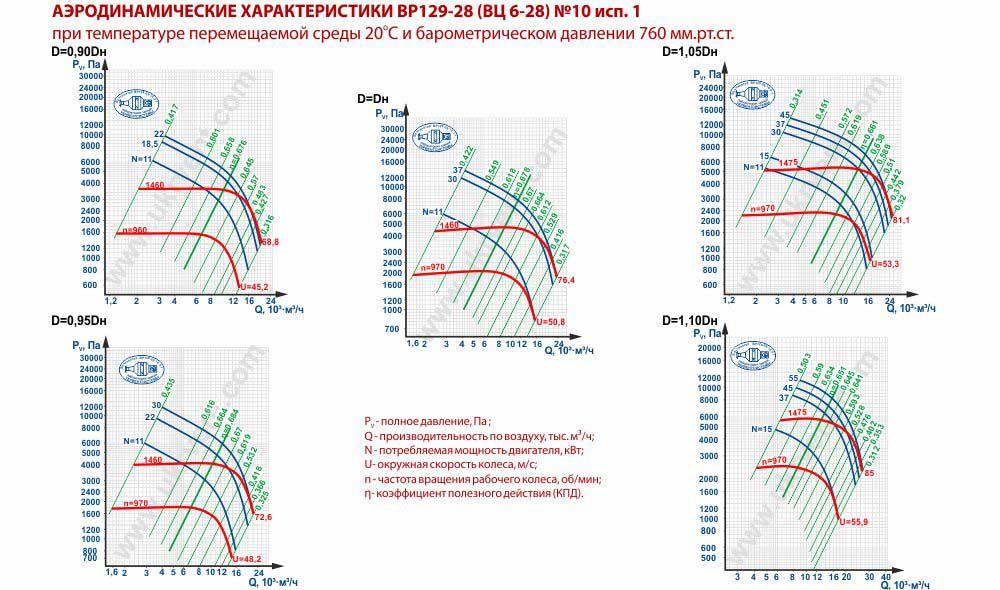 Вентилятор высокого давления ВЦ 6-28-10 исполнение 1 аэродинамические характеристики