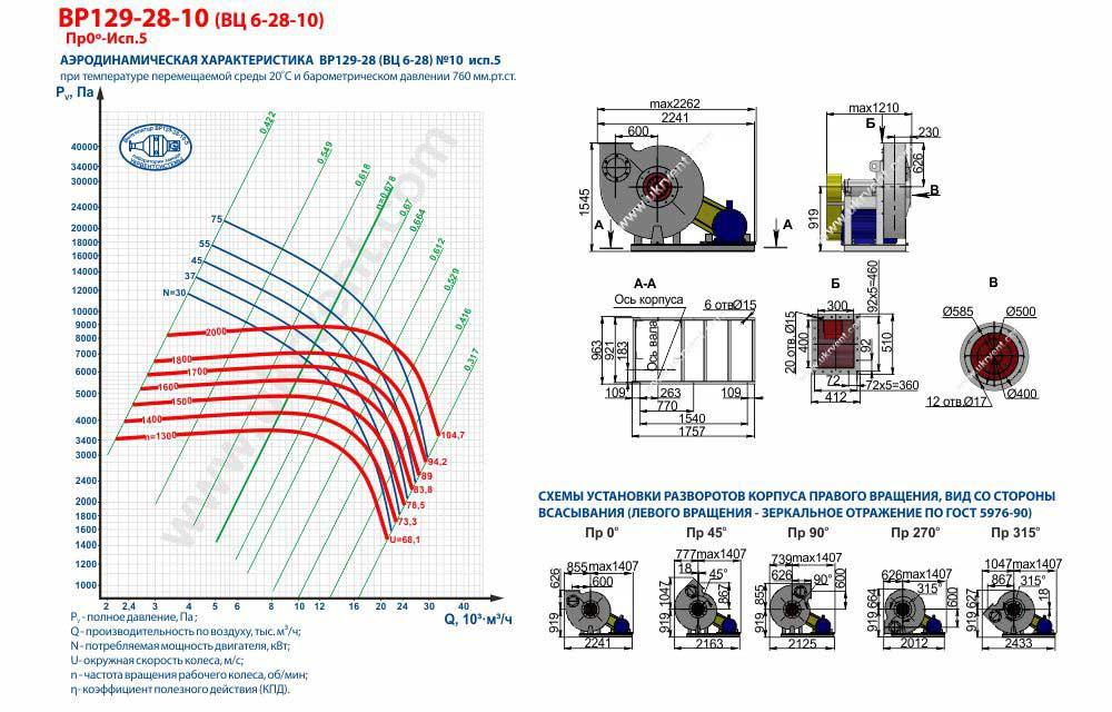 Вентилятор высокого давления ВЦ 6-28-10 ВР 129-28-10 исполнение 5