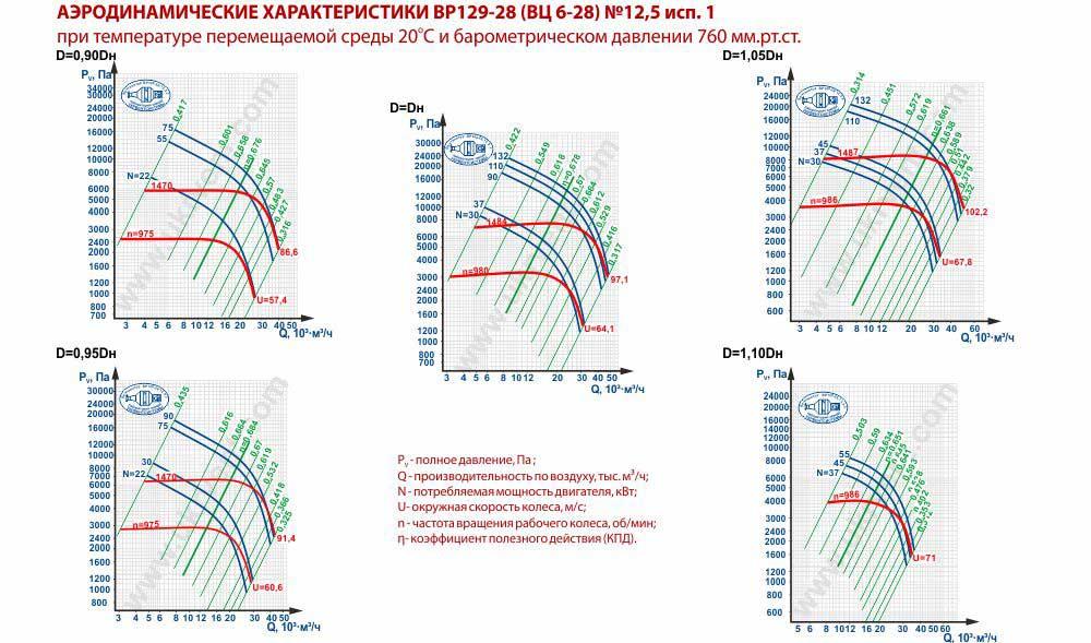 Вентилятор высокого давления ВЦ 6-28-12,5 исполнение 1 аэродинамические характеристики