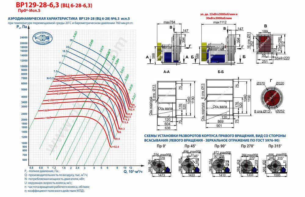 Вентилятор высокого давления ВЦ 6-28-6,3 ВР 129-28-6,3 исполнение 5