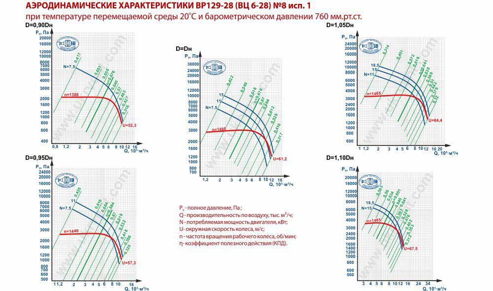 Вентилятор высокого давления ВЦ 6-28-8 исполнение 1 аэродинамические характеристики