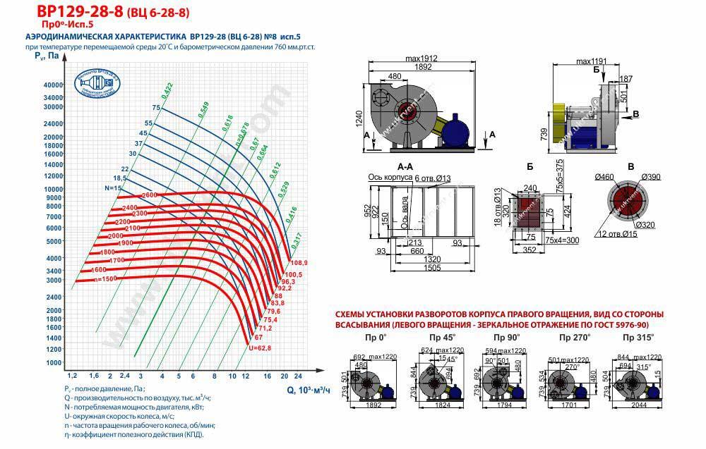 Вентилятор высокого давления ВЦ 6-28-8 ВР 129-28-8 исполнение 5