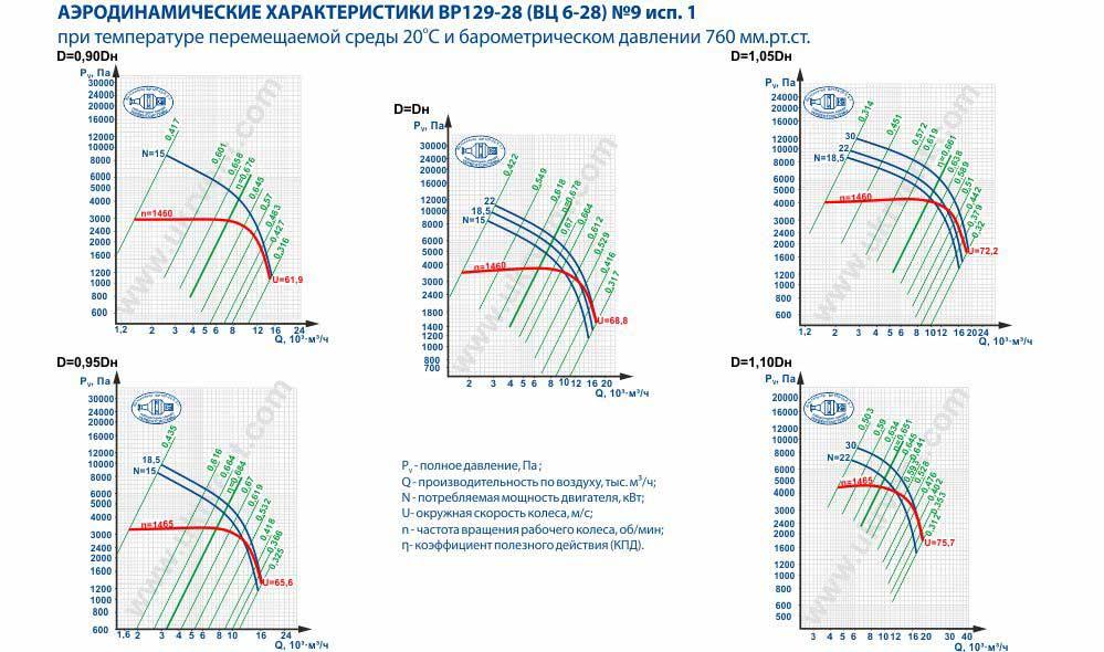 Вентилятор высокого давления ВЦ 6-28-9 исполнение 1 аэродинамические характеристики