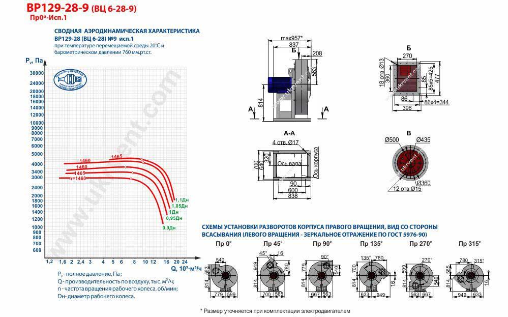Вентилятор высокого давления ВЦ 6-28-9 ВР 129-28-9 исполнение 1