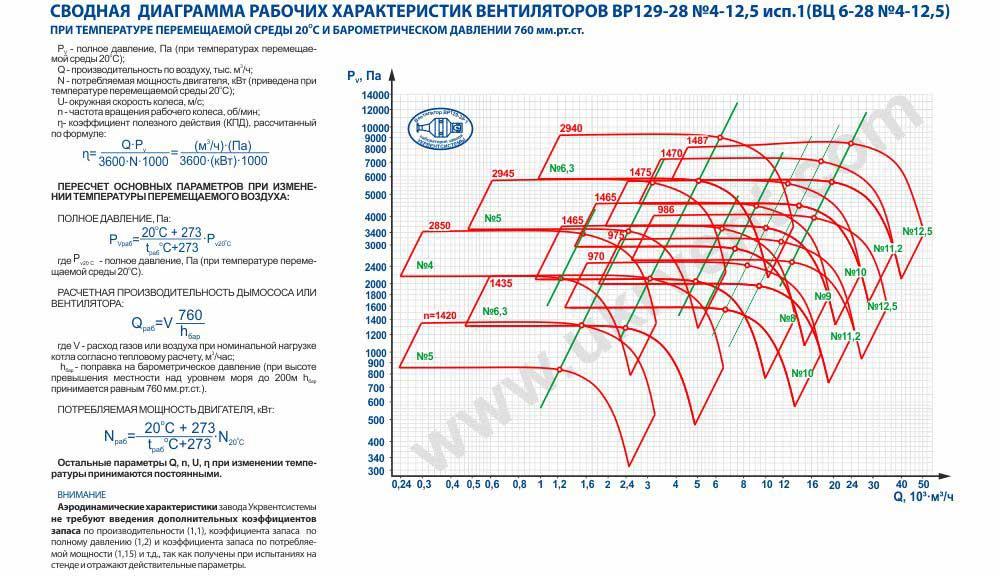 Аэродинамические характеристики 1 исполение Купить вц 6 28 Цена Вентиляторы высокого давления Каталог Харьков