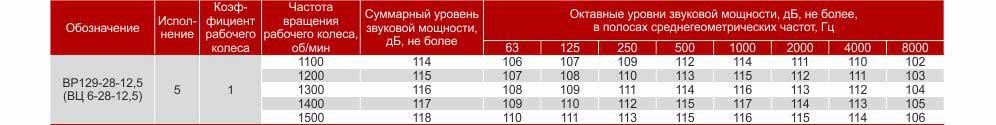 Технические и акустические характеристики вентилятора ВЦ 6 28 №4-12,5 Укрвентсистемы Украина