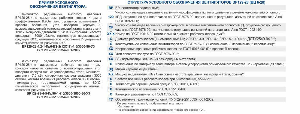 Структура условного обозначения Каталог Харьков вц 6 28 Цена Купить Вентиляторы высокого давления