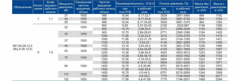Купить ВЦ 6 28 4-12,5 Цена Вентиляторы высокого давления Технические характеристики Каталог Харьков