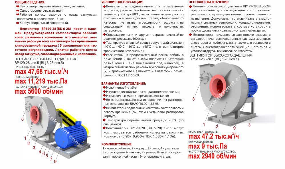 Вентилятор ВЦ 6 28 центробежный высокого давления Укрвентсистемы Украина Харьков