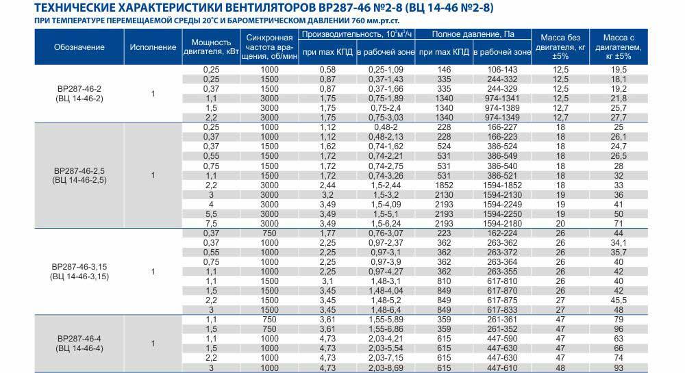 Вентиляторы среднего давления радиальные ВЦ 14-46, ВЦ 14-46 Вентиляторы радиальные среднего давления, Вентиляторы ВЦ-14-46 в Украине, цена, описание, характеристика, фото , купить, Харьков Вентиляторный Завод Укрвентсистемы