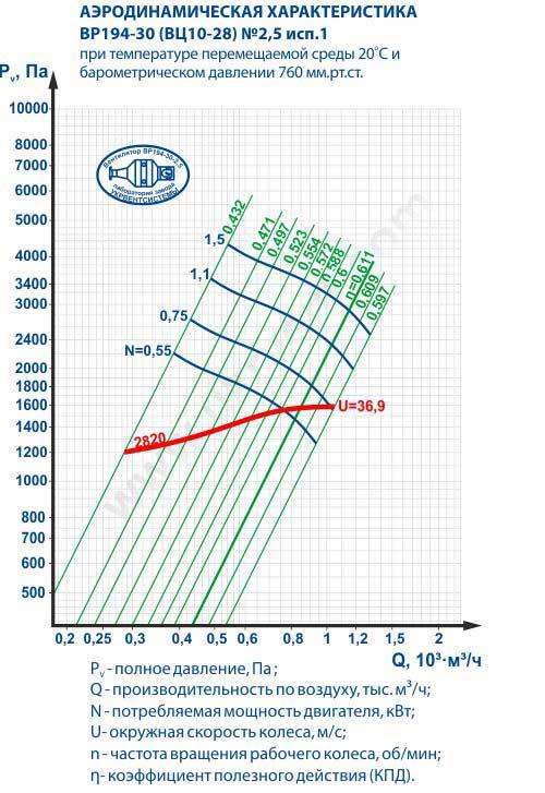 ВЦ 10-28 2,5, Вентилятор ВЦ 10 28 2,5, ВЦ 10 28 2,5 центробежный вентилятор, Вентилятор высокого давления ВЦ 10 28 2,5, Цена, Купить, Укрвентсистемы Украина Харьков