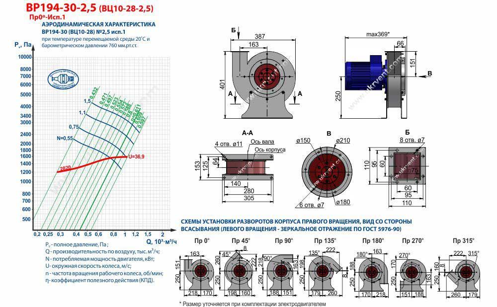 Вентилятор высокого давления ВЦ 10-28 2,5 радиальный, центробежный, габаритные и присоединительные размеры, аэродинамические характеристики чертеж, цена, купить