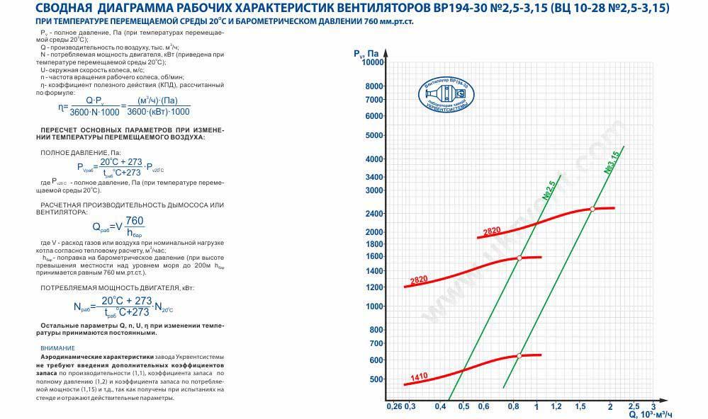 ВЦ 10-28 аэродинамические характеристики, рабочие характеристики вентилятора центробежного ВЦ 10-28 производство Укрвентсистемы