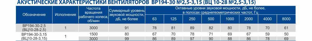 Вентилятор ВЦ 10 28, ВЦ 10 28 центробежный вентилятор, Вентилятор промышленный высокого давления ВЦ 10 28, Цена, Купить, Укрвентсистемы Украина Харьков