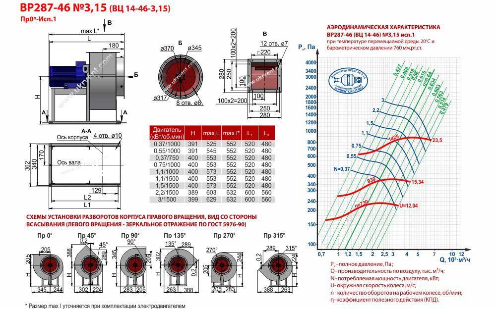 Вентилятор ВЦ 14 46 3,15, ВЦ 14 46 3,15 цена, ВЦ 14 46 3,15 характеристики, ВЦ 14 46 3,15 1400, Вентилятор радиальный ВЦ 14 46 3,15, Вентилятор ВЦ 14 46 3,15 технические характеристики, Купить Харьков Вентиляторный Завод Укрвентсистемы