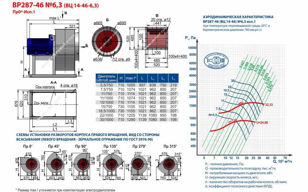 Вентилятор ВЦ 6,3, ВЦ 16,3 цена, ВЦ 6,3 характеристики, ВЦ 6,3 1500, Вентилятор радиальный вц 6,3 Вентилятор вц 6,3 технические характеристики, Купить Харьков Вентиляторный Завод Укрвентсистемы