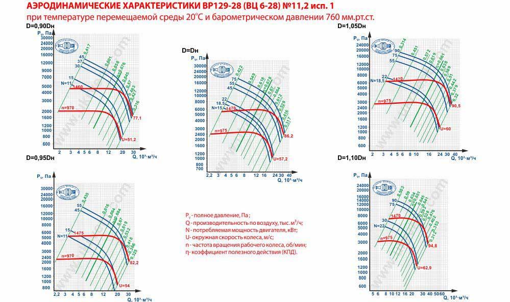 Вентилятор высокого давления ВЦ 6-28-11,2 исполнение 1 аэродинамические характеристики