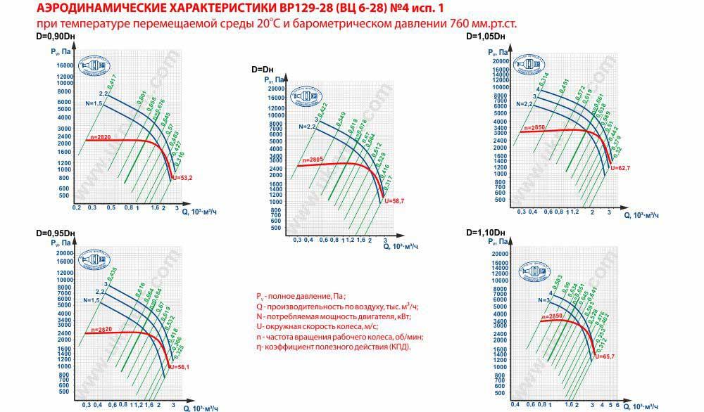 Вентилятор высокого давления ВЦ 6-28-4 исполнение 1 аэродинамические характеристики