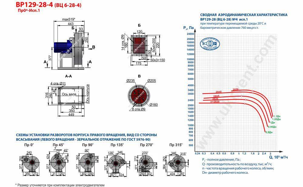 Вентилятор высокого давления ВЦ 6-28-4 ВР 129-28-4 исполнение 1