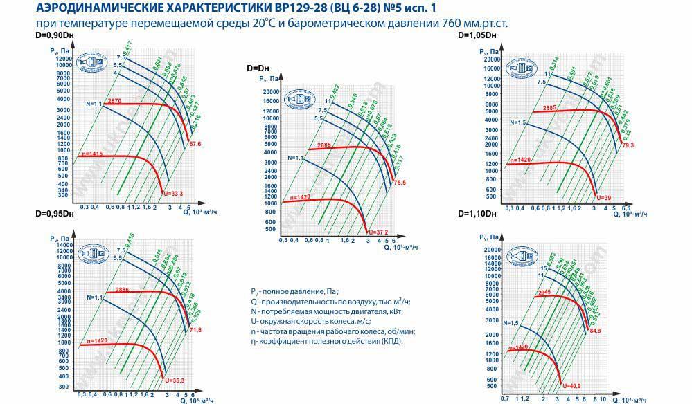 Вентилятор высокого давления ВЦ 6-28-5 исполнение 1 аэродинамические характеристики