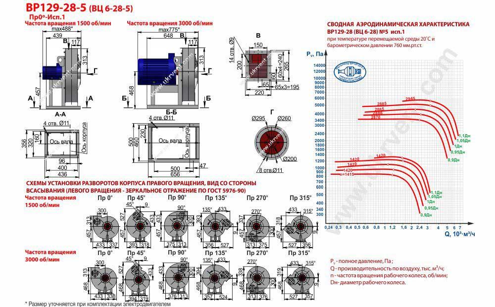 Вентилятор высокого давления ВЦ 6-28-5 ВР 129-28-5 исполнение 1
