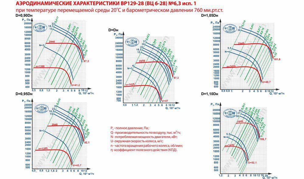 Вентилятор высокого давления ВЦ 6-28-6,3 исполнение 1 аэродинамические характеристики