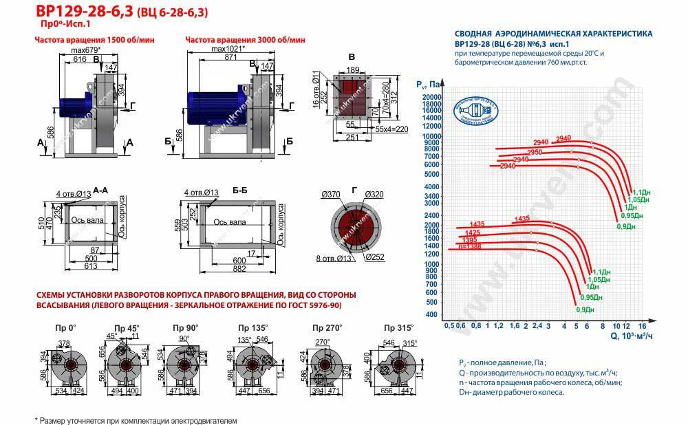 Вентилятор высокого давления ВЦ 6-28-6,3 ВР 129-28-6,3 исполнение 1