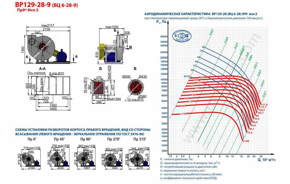 Вентилятор высокого давления ВЦ 6-28-9 ВР 129-28-9 исполнение 5